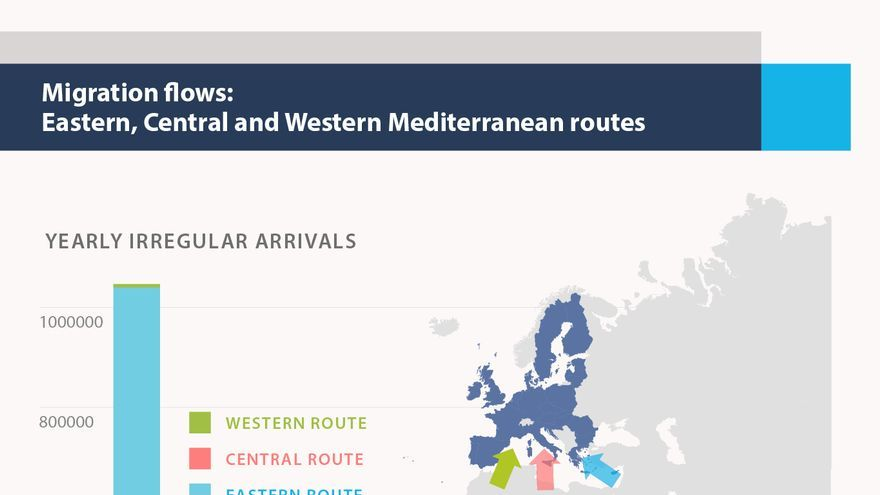 Migration flows: Eastern, Central, and Western Mediterranean routes