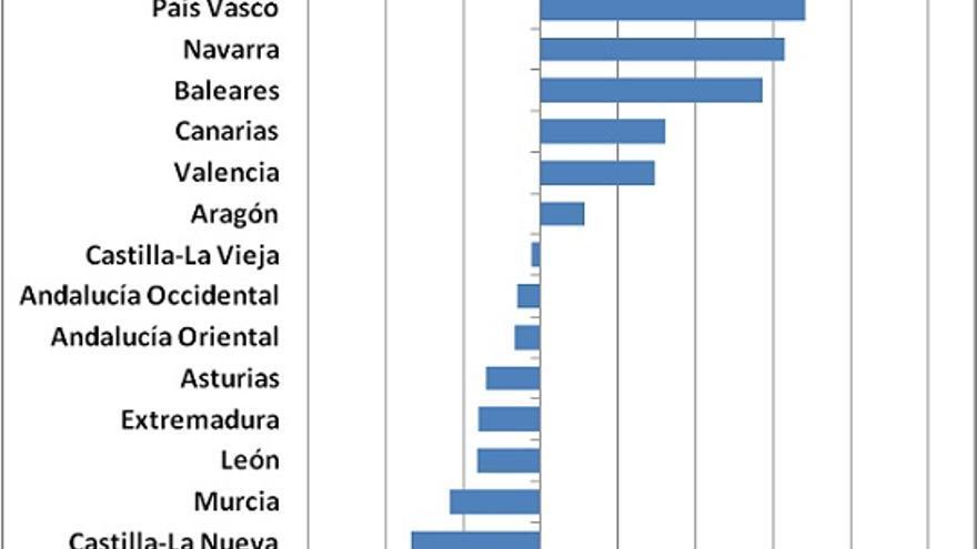 Gráfico 1. Índice de movilidad social ascendente en España (hombres, 1968)