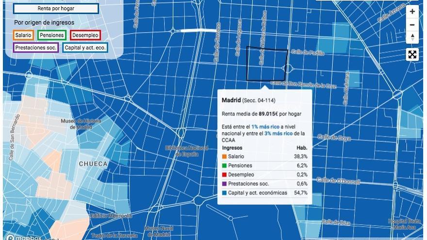 Los datos de renta en los barrios de Recoletos y Castellana