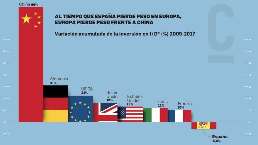 La inversión en ciencia retrocede en España mientras aumenta en el resto del mundo