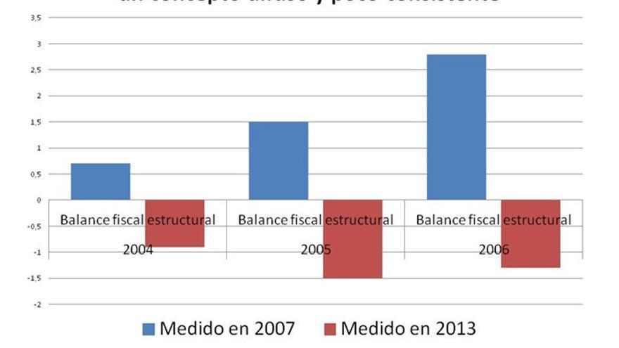 Saldo fiscal estructural