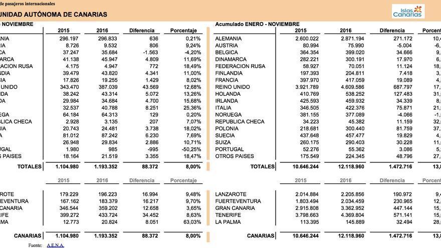 Llegada de pasajeros internacionales a Canarias en noviembre de 2016 y acumulado enero-noviembre.