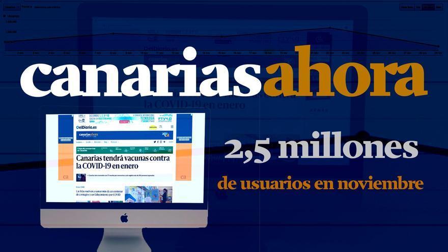 Canarias Ahora registra en noviembre el mayor número de lectores de sus veinte años de historia