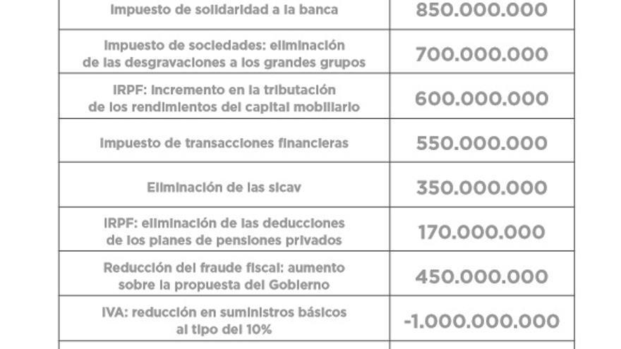 Variaciones de los ingresos según la propuesta de Unidos Podemos.