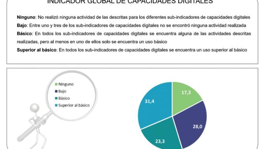 Indicador global de capacidades digitales para España.