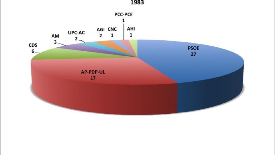 Elecciones autonómicas. Parlamento de Canarias en 1983