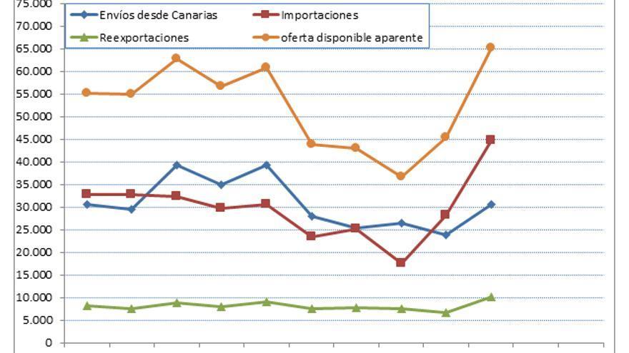 La gráfica con las curvas según el origen de la fruta.