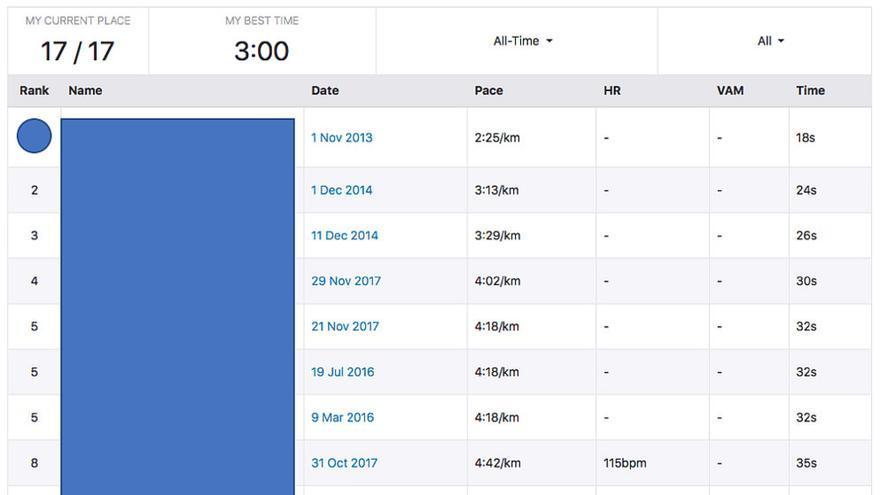 Tablas de clasificación con corredores de Strava