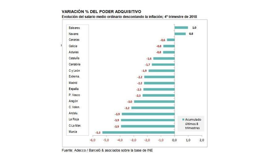 La Región registra el mayor descenso de salario medio