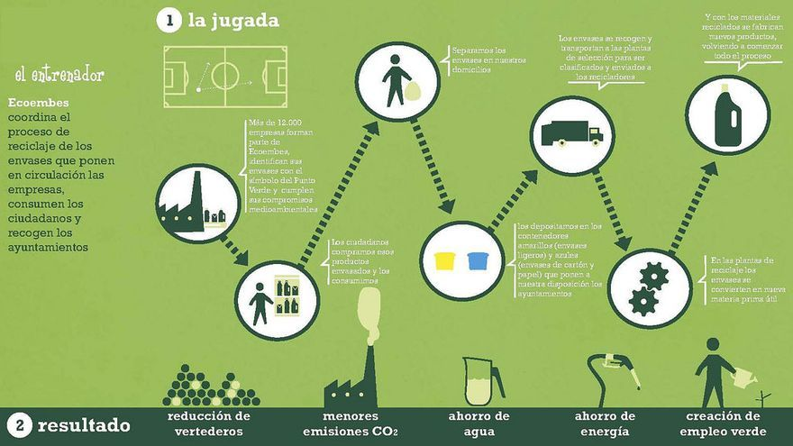 La jugada del reciclaje, por Ecoembes