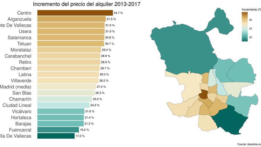 Figura 1: Incremento en el precio de alquiler entre 2013 y 2017.
