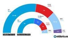 La encuesta de la Televisión de Galicia deja en el aire la mayoría de Feijóo y pronostica el sorpaso del BNG sobre el PSOE