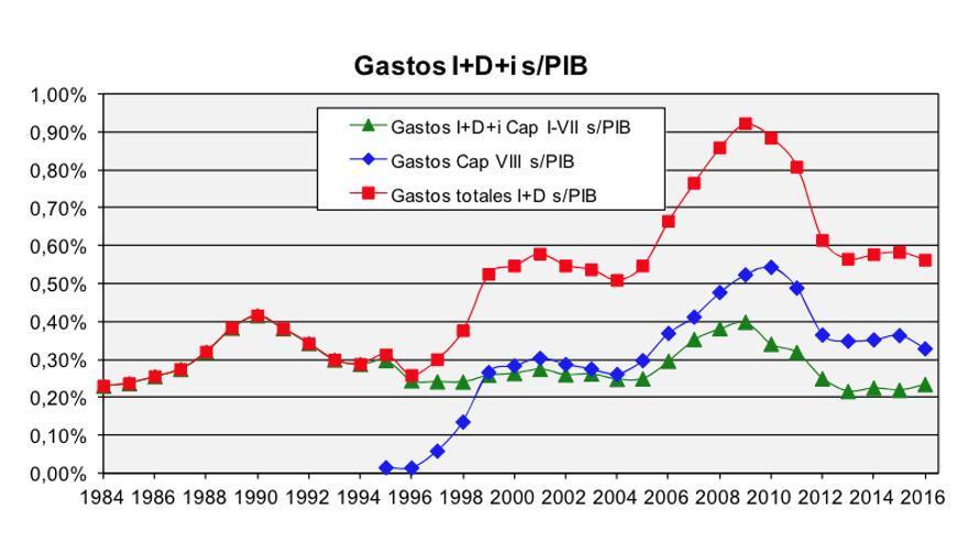 Evolución del gasto en I+D respecto al PIB / CCOO