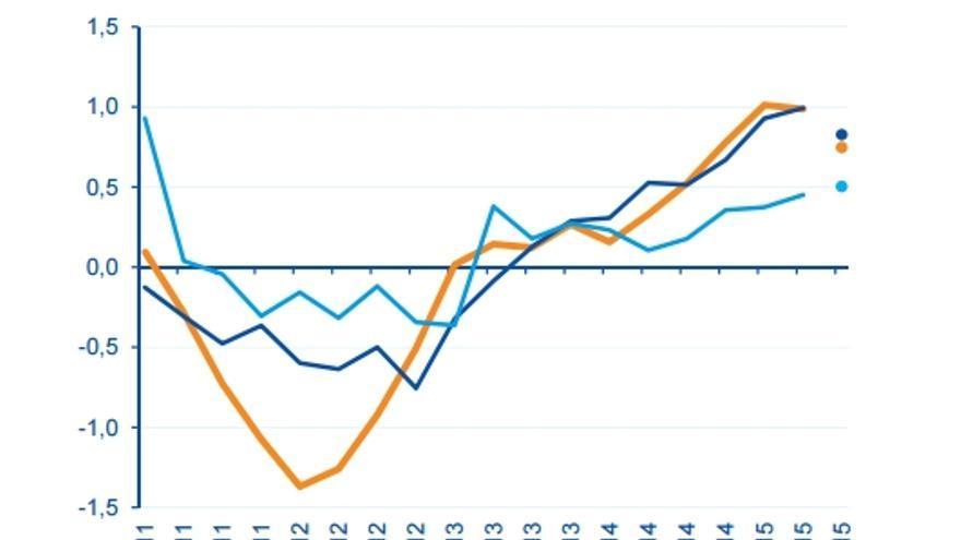 Gráfico: BBVA