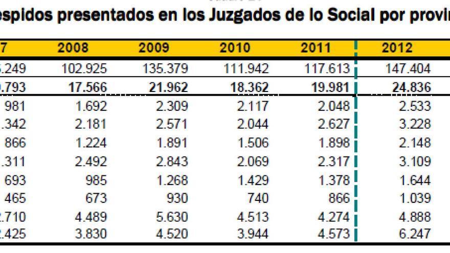Despidos en Andalucía.