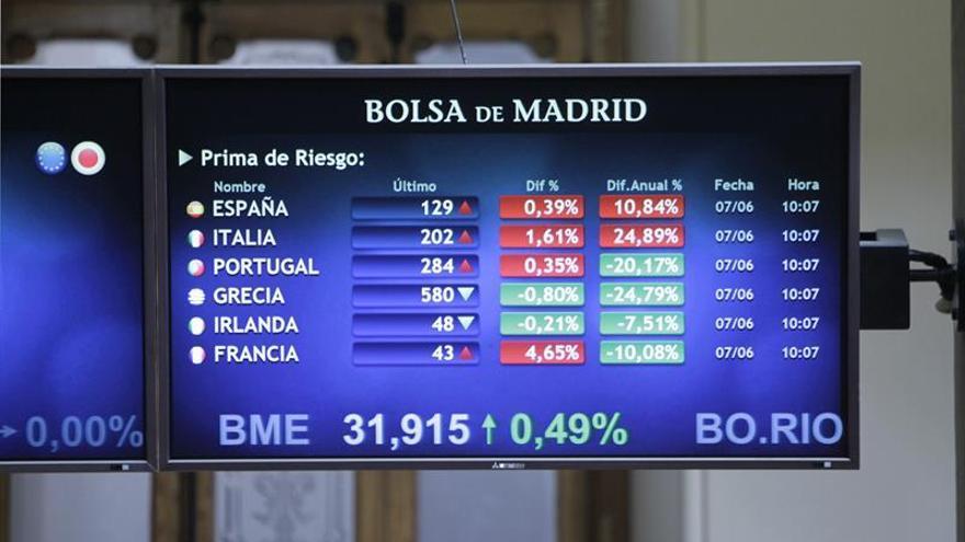 El bono español baja del 1,5 % y la prima de riesgo cae a 125 puntos básicos