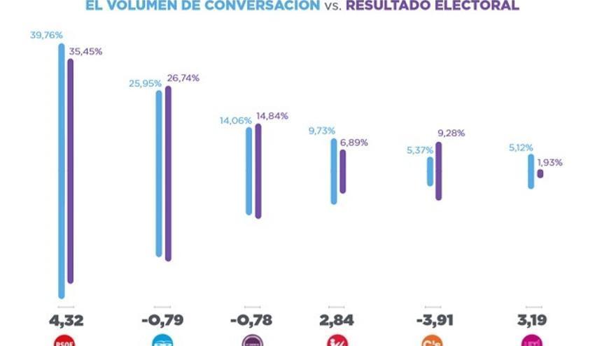 En esta gráfica se aprecia la correlación entre conversación en Twitter y resultado electoral