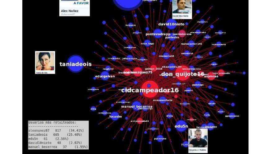 Parte del análisis de 2016 de 'Twitter Bots' que relacionaba a David Díez Nieto con redes de cuentas falsas que apoyaban al PP gallego, donde Díez Nieto trabajaba.