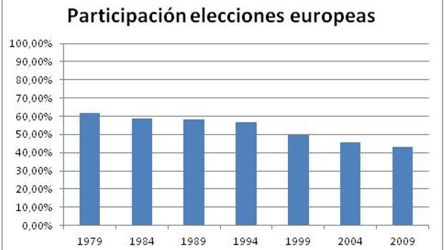 Participación elecciones europeas