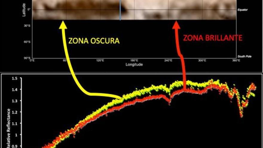 Último mapa actualizado de Plutón realizado a partir de imágenes de la misión New Horizons. Abajo, espectros de la campaña en el Observatorio de El Roque de Los Muchachos (La Palma) 2014. La diferencia entre los dos espectros refleja la variación en la composición superficial del planeta enano. El espectro de color amarillo (zona oscura) tiene una pendiente mayor, lo que se asocia a la presencia de materiales orgánicos complejos muy oscuros que parecen ser abundantes en la región oscura a la izquierda del mapa. El espectro de color rojo (zona brillante) tiene bandas de absorción algo más profundas, lo que indica que hay más hielo de metano en la zona brillante con forma de corazón.