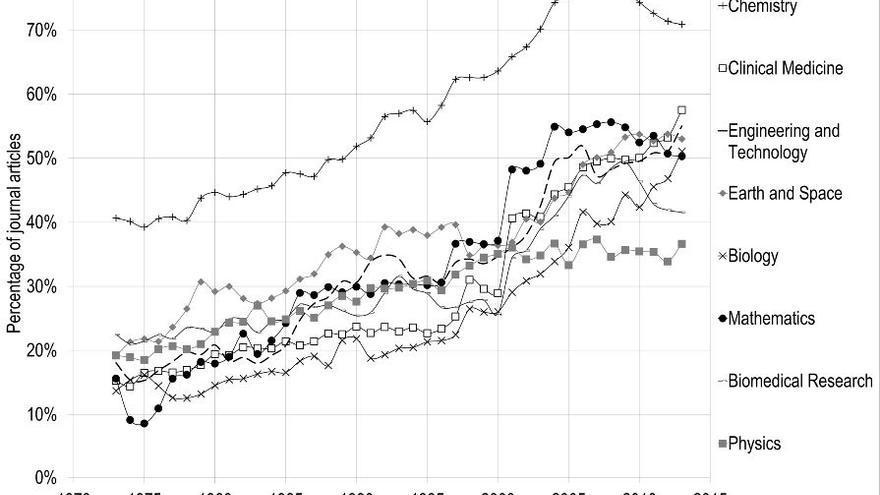 Gráfico publicaciones científicas