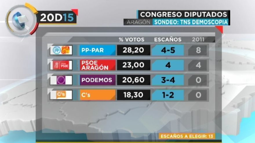 Resultado del sondeo ofrecido por Aragón TV.