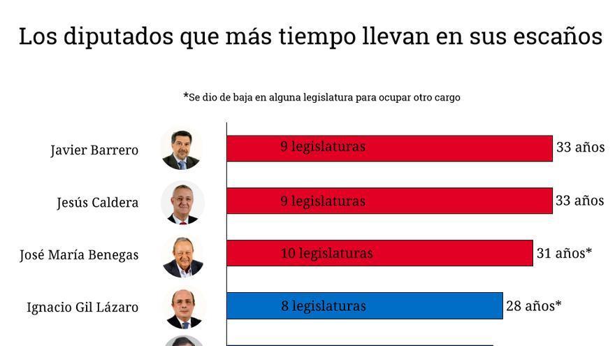 grafico politicos