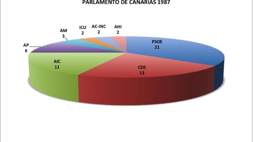 Elecciones autonómicas. Parlamento de Canarias en 1987