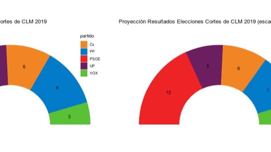 La provincia de Albacete podría ganar un escaño en detrimento de Ciudad Real por los cambios demográficos