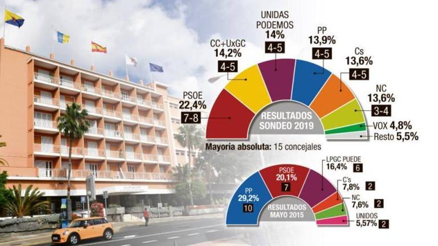 Resultados de la encuesta en Las Palmas de Gran Canaria. (CANARIAS 7)