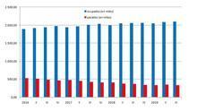 Evolución de la EPA en la Comunitat Valenciana durante los últimos trimestres