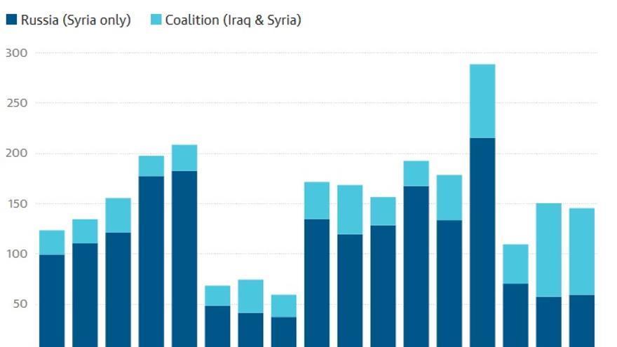 Número de ataques con víctimas civiles de Estados Unidos y de Rusia. The Guardian