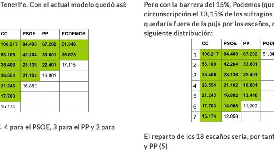 Propuesta de AHI: Solo un tope del 15% insular.
