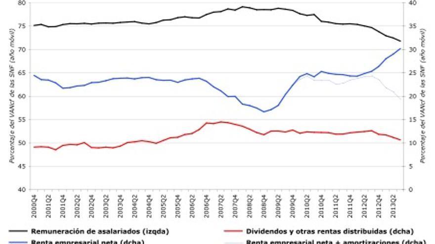 Gráfico: Distribución del valor añadido de las sociedades no-financieras en España