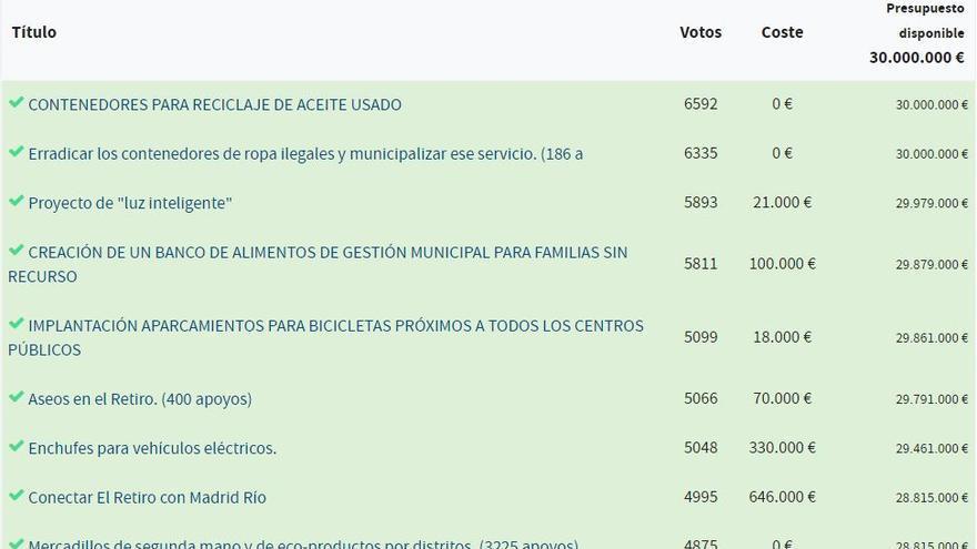 Las diez propuestas más votadas en los presupuestos participativos 2017