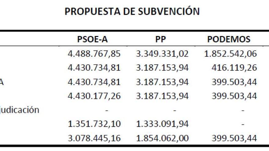 Propuesta de subvenciones por gastos electorales 22M.