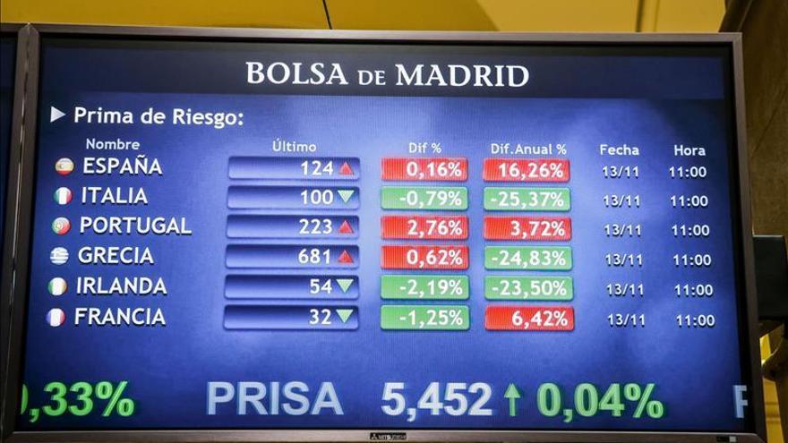La prima de riesgo española sube un punto básico, hasta los 113