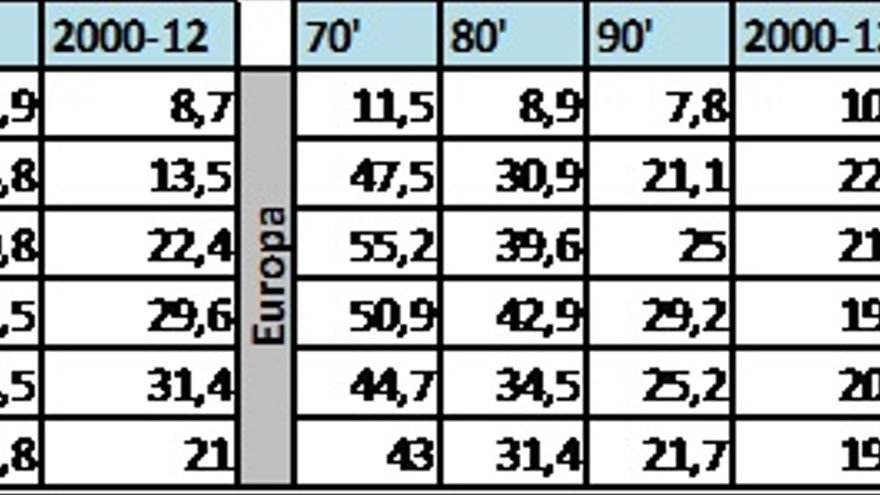 Brecha de actividad por edad. Promedio periodo. 1970-2012. Fuente: Elaboración propia a partir de datos de la OCDE