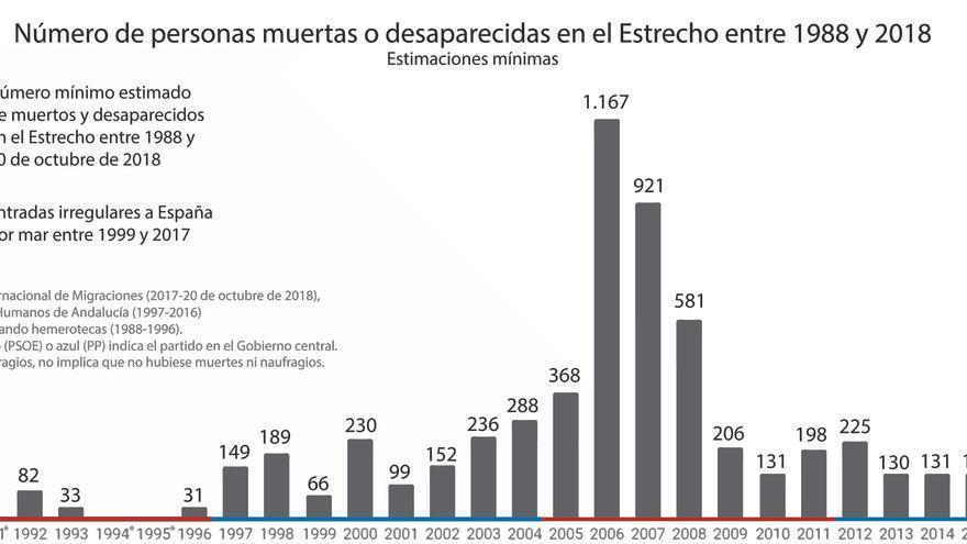 Evolución del número de personas muertas o desaparecidas en el Estrecho entre 1988 y 2018
