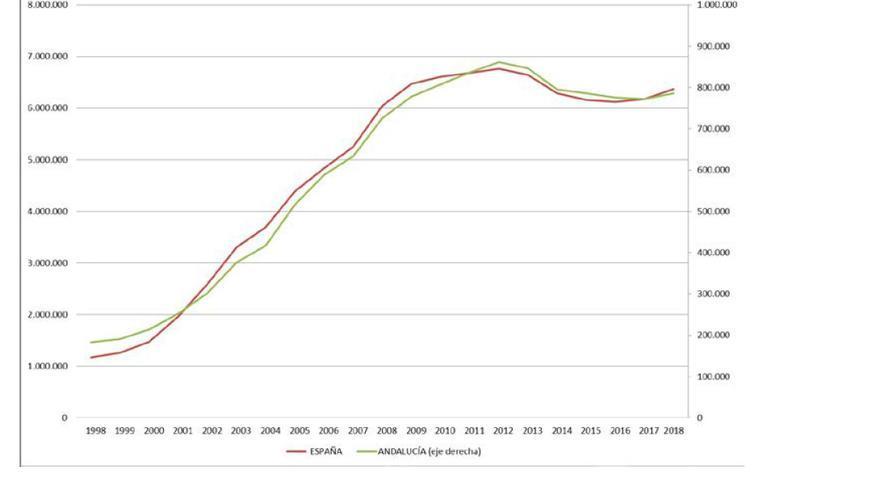 Otro gráfico