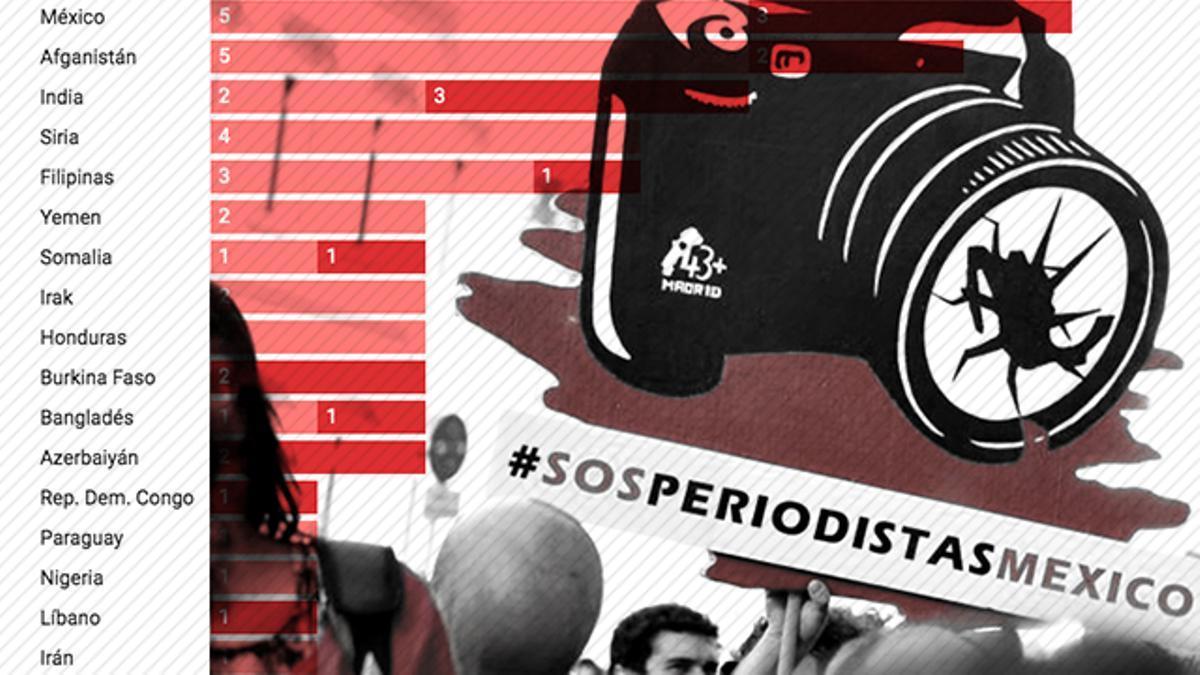 De México a Afganistán: los periodistas que sufren más ataques en el mundo.