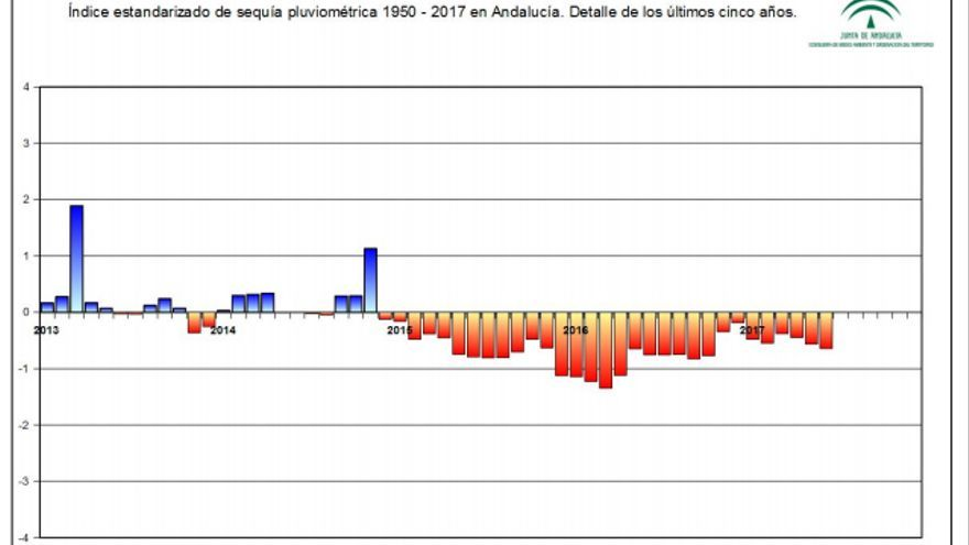 Índice estandarizado de sequía pluviométrica en Andalucía
