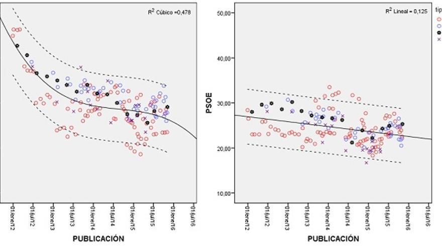 Las predicciones publicadas en los medios y por el CIS para el PP y el PSOE (Alberto Penadés, Piedras de Papel)