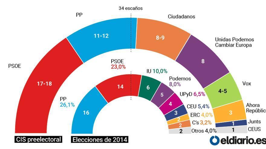 arco cis preelectoral elecciones europeas