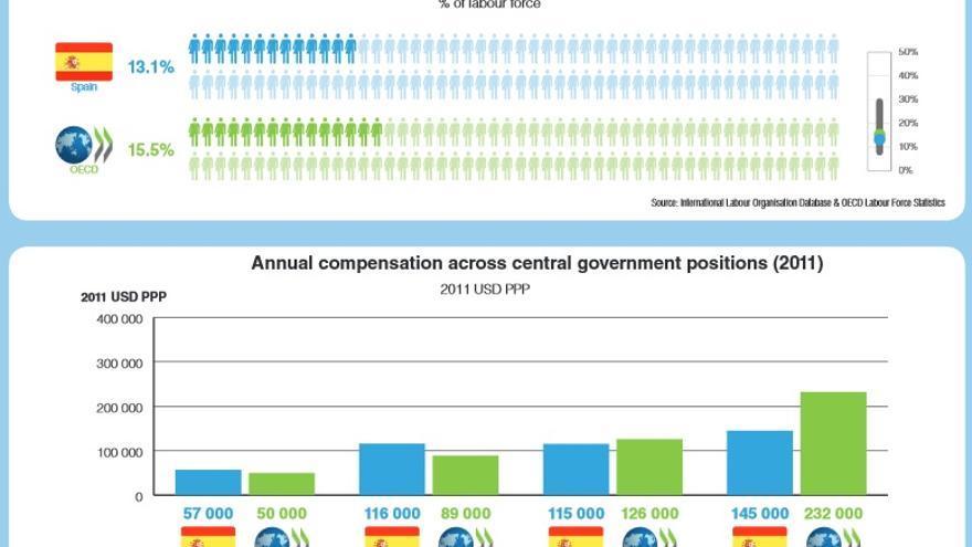 Los empleados públicos suponen el 13,1% de la fuerza laboral española