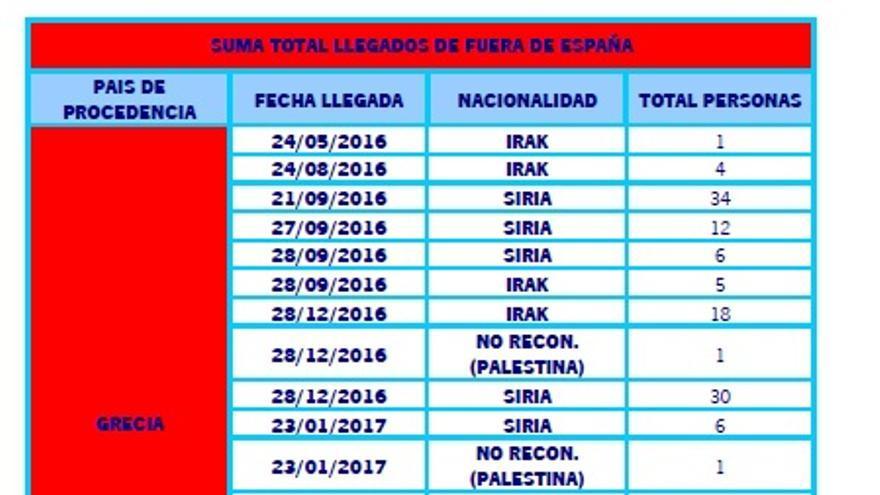 Total de personas refugiadas llegadas a Andalucía en virtud de los acuerdos de la UE
