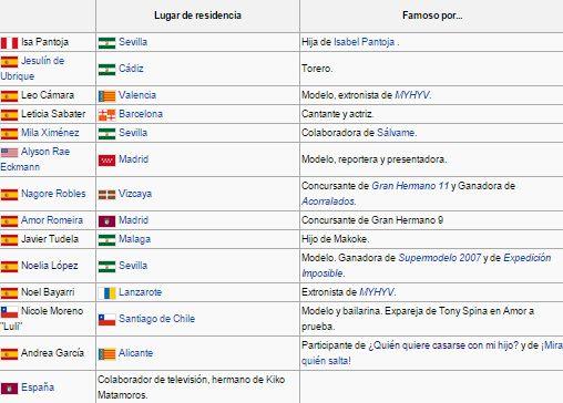 Supervivientes 2015 (Concursantes confirmados pag 1) Supervivientes2015wikipedia