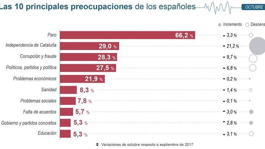 La independencia de Cataluña, el principal problema de España tras el paro, según el  CIS