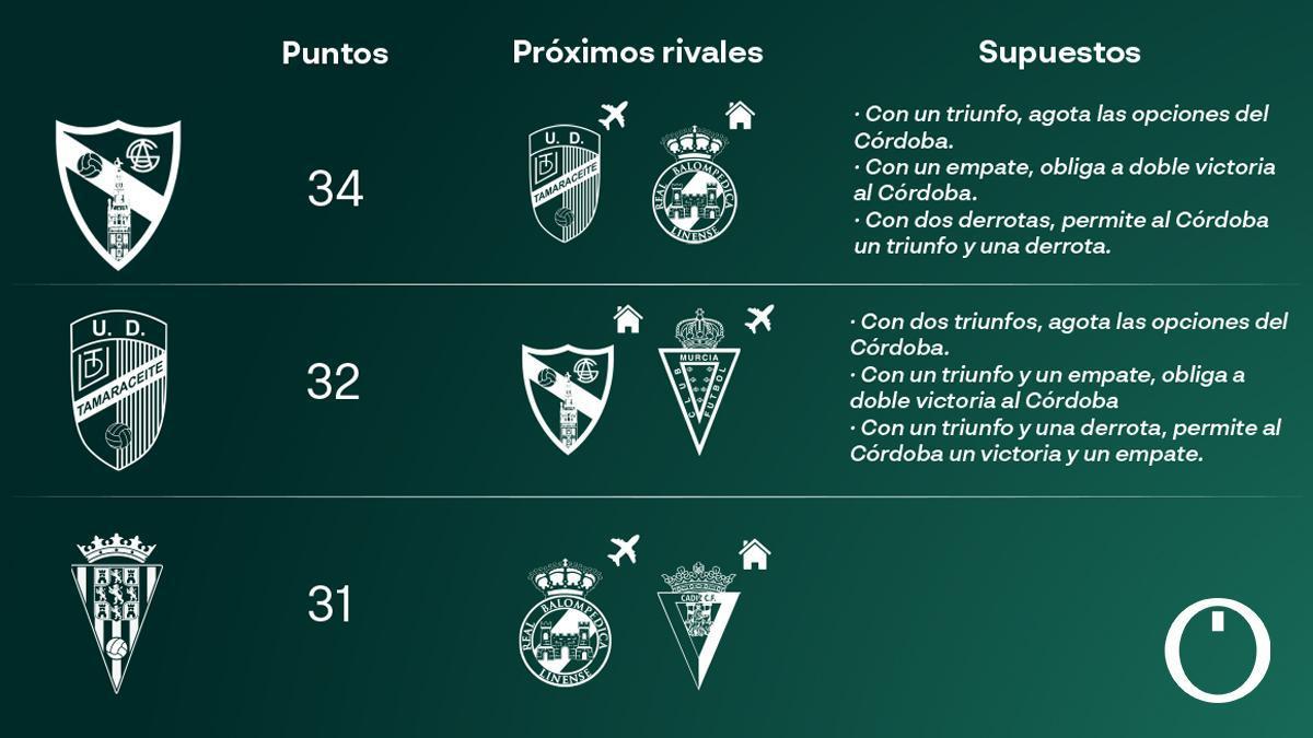 Tabla de situación y opciones del Córdoba.