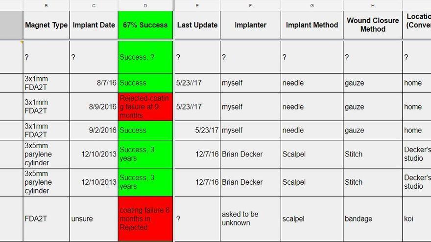 Excel donde los usuarios del foro biohack hablan del éxito o fracaso sus experimentos